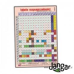 Plansza ścienna: Tabela rozpuszczalności wodorotlenków i soli